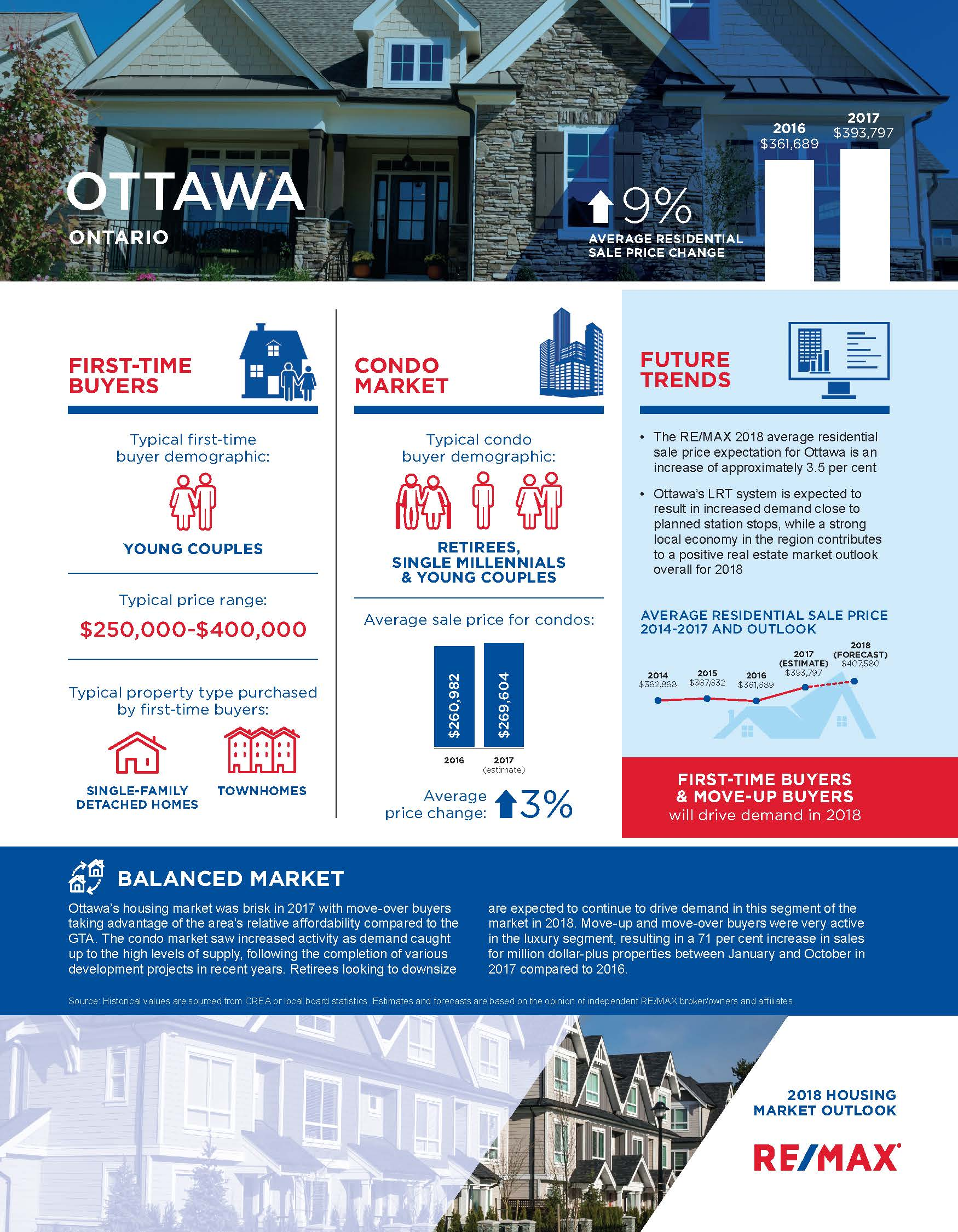 2018 Ottawa Housing Market Outlook infographic